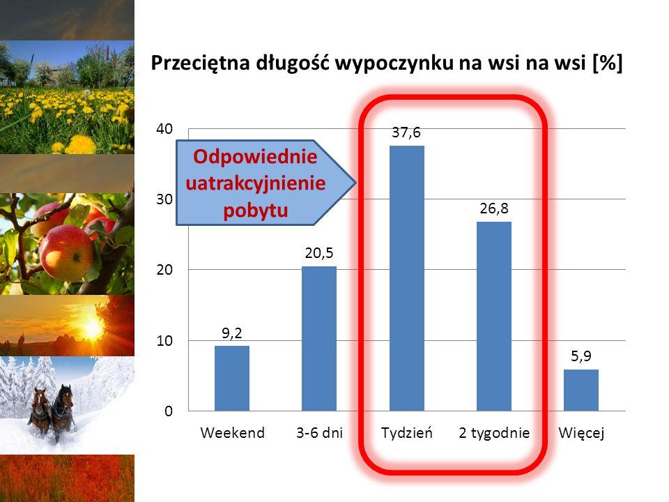 Przeciętna długość wypoczynku na wsi na wsi [%]
